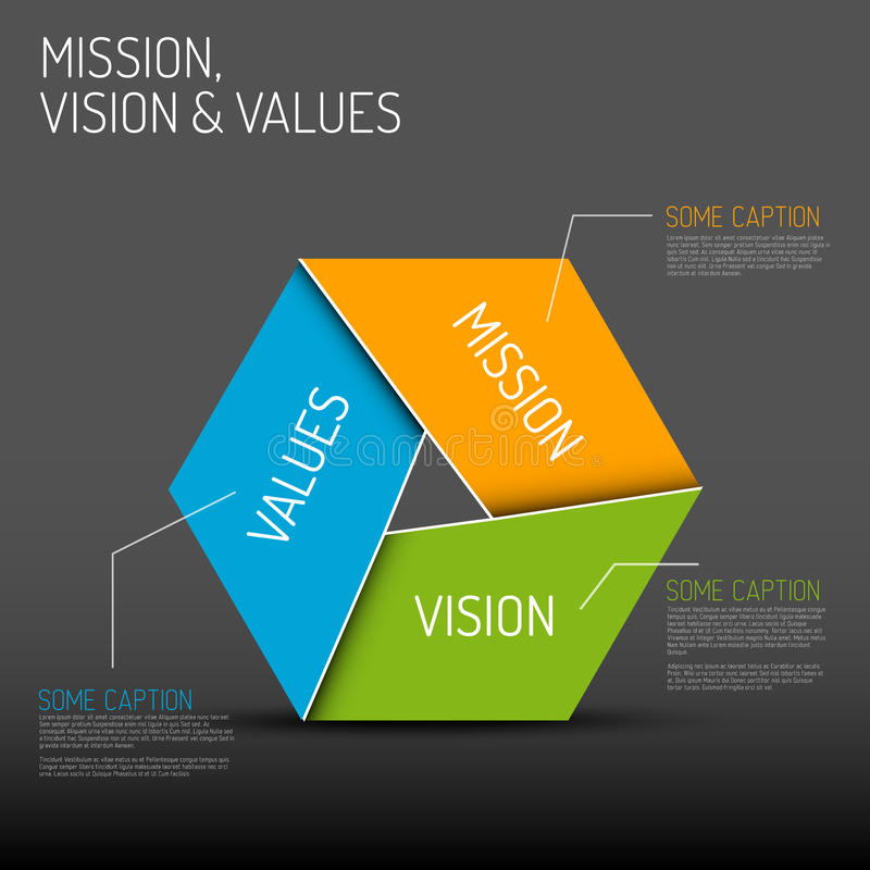 Mission, vision and values diagram. Vector Mission, vision and values diagram schema infographic, dark version stock illustration