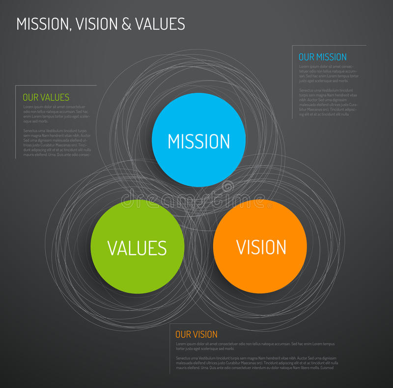 Mission, vision and values diagram stock illustration