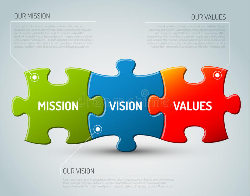 Mission, vision and values diagram. Vector Mission, vision and values diagram schema made from puzzle pieces royalty free illustration