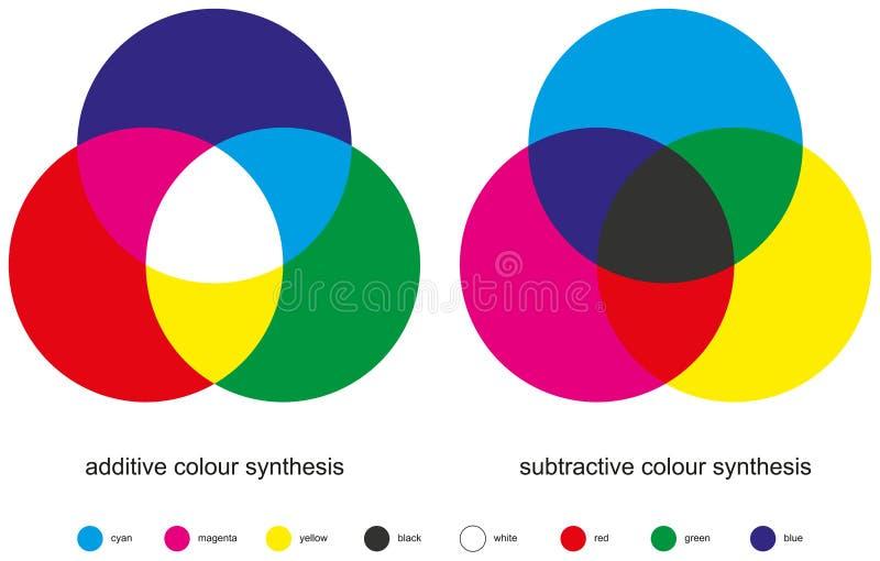 Mistura da cor - síntese da cor ilustração stock