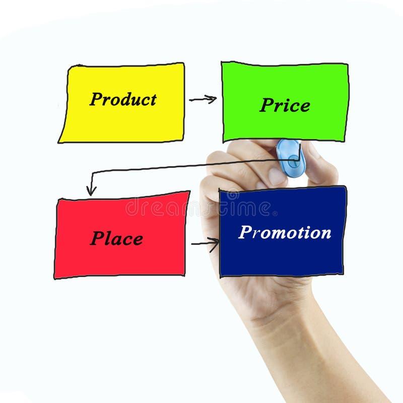 mix& x28 di vendita 4P; prezzo, prodotto, promozione, place& x29; concetto fotografia stock libera da diritti