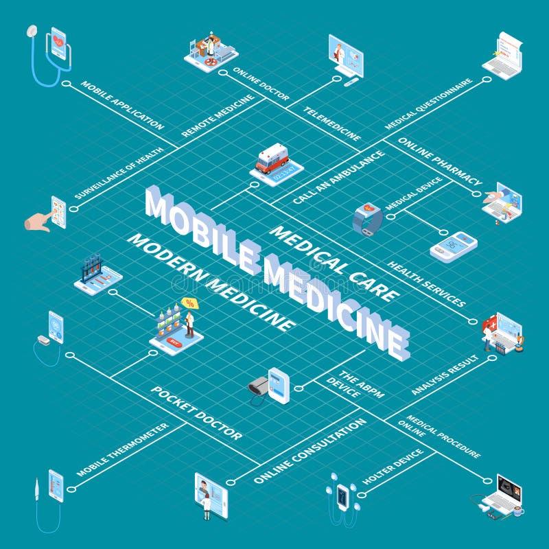 Mobiel Geneeskunde Isometrisch Stroomschema stock illustratie