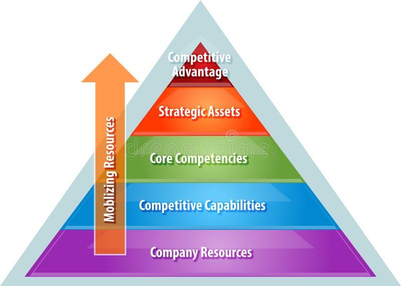 Mobilisera resurser för konkurrensfördelaffärsdiagram royaltyfri illustrationer
