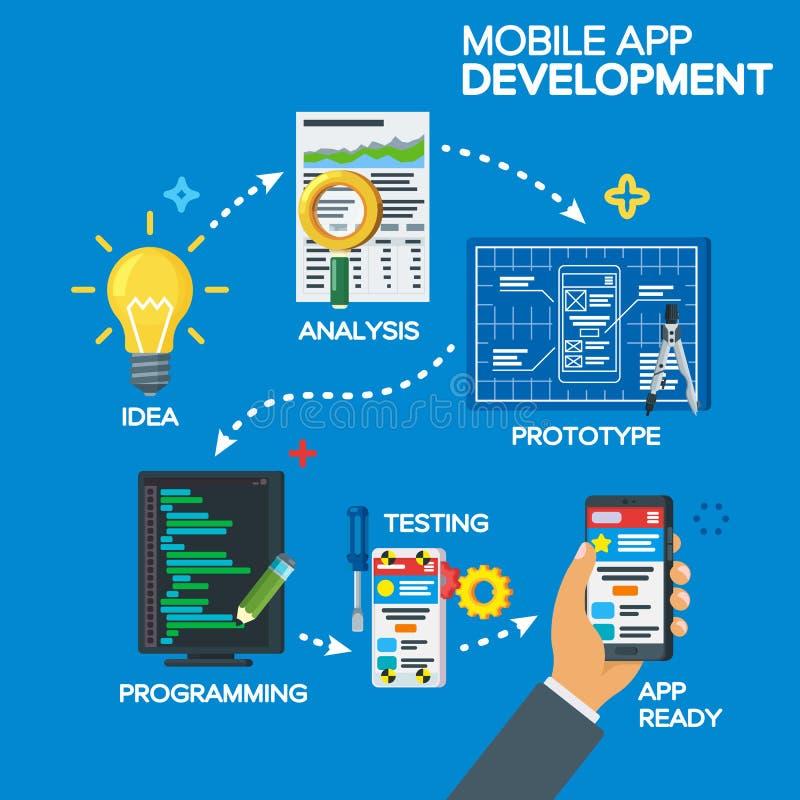 Mobilny app procesu rozwoju pojęcie w mieszkanie stylu Od pomysłu skończony produkt Projektuje pomysł, analiza, pierwowzór, progr ilustracja wektor