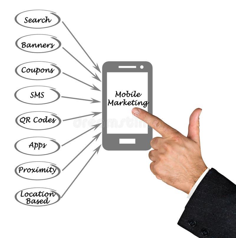 Mobilny marketing fotografia stock