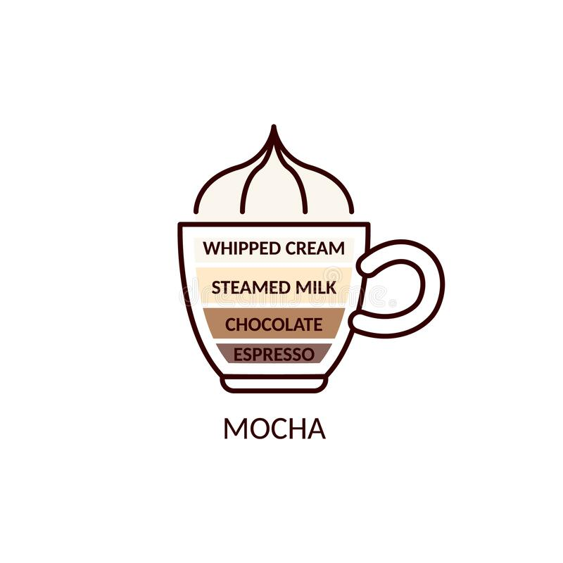 Free Mocha Type Of Coffee And Chocolate Drink, Cartoon Vector Illustration Isolated. Royalty Free Stock Photo - 195226185