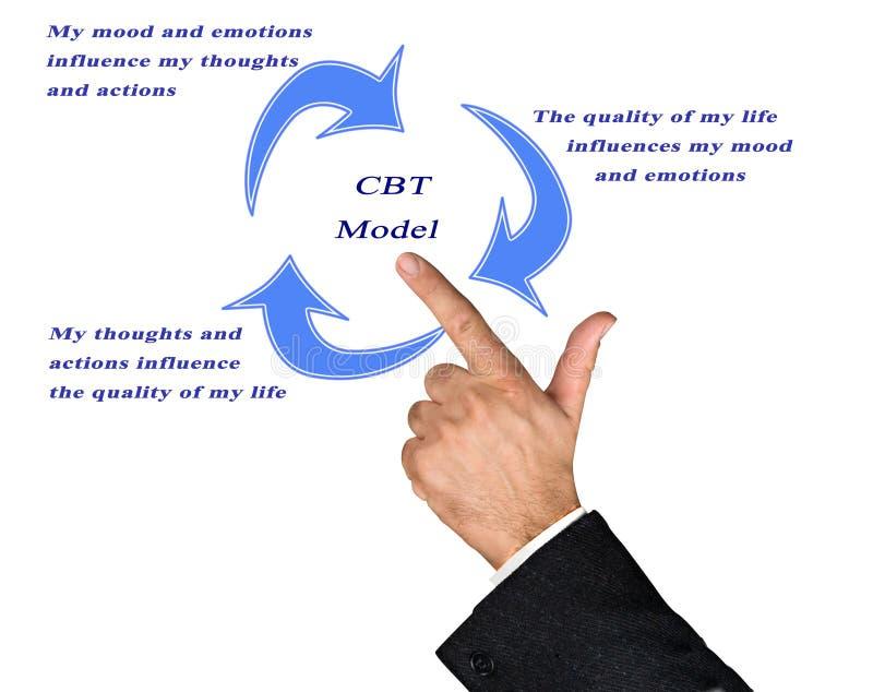 Modèle comportemental cognitif de thérapie photos stock