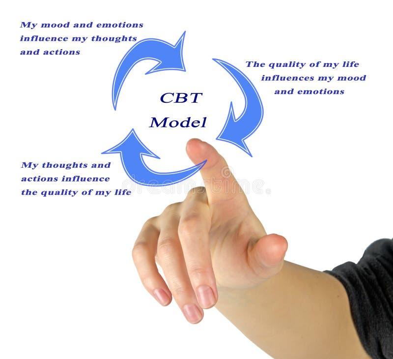 Modèle comportemental cognitif de thérapie image libre de droits