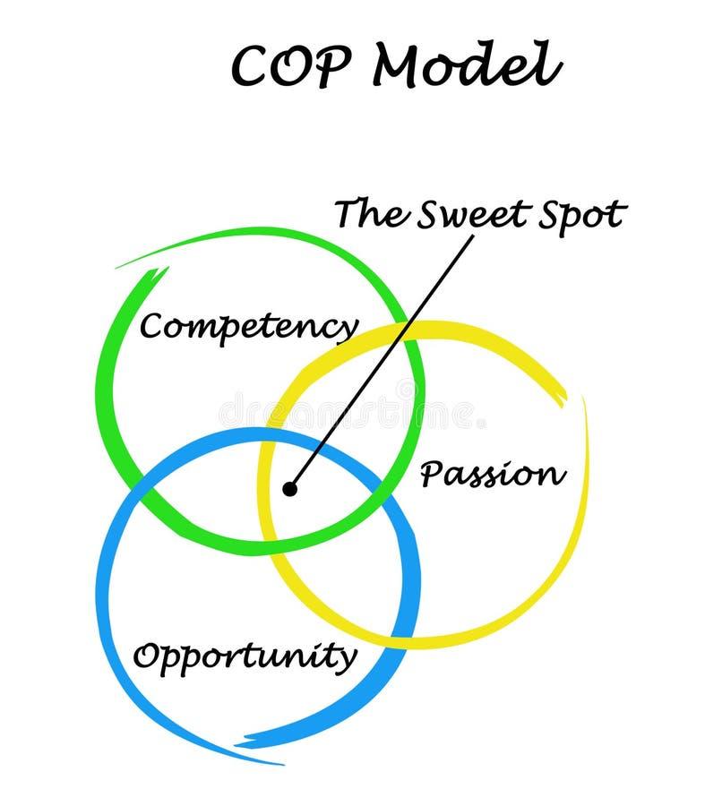 Modèle COP illustration de vecteur