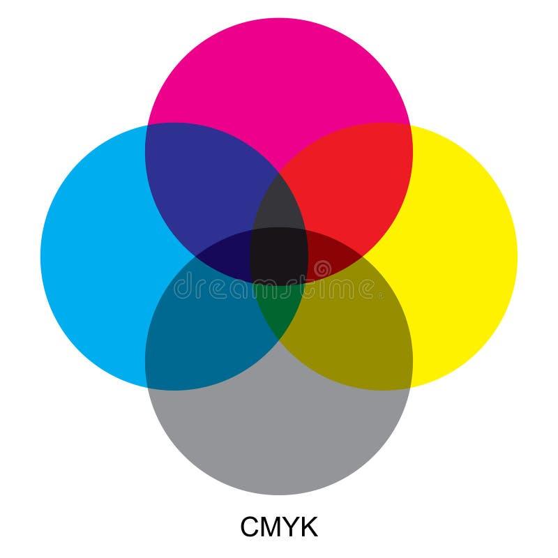 Modalidades da cor de CMYK ilustração royalty free