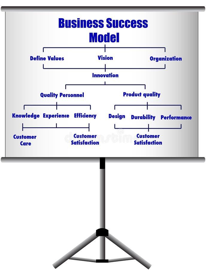 model biznesu prezentacja ilustracja wektor