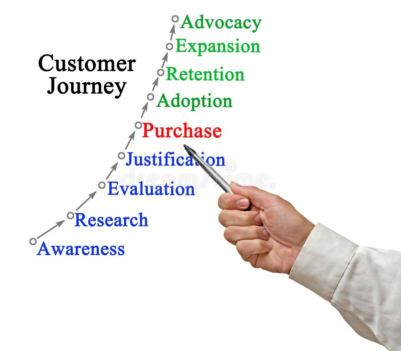Model of Customer Journey royalty free stock photos