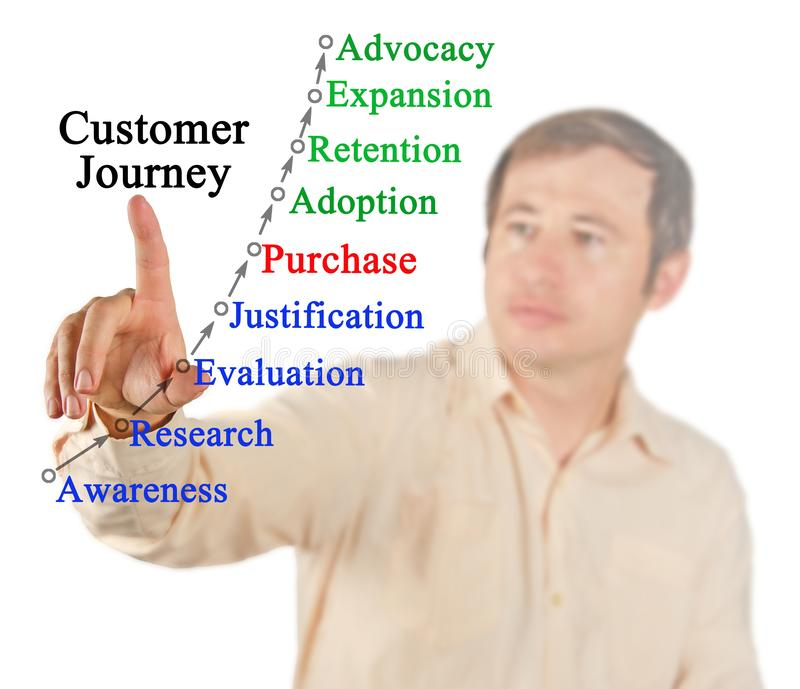 Model of Customer Journey. Presenting Model of Customer Journey stock image