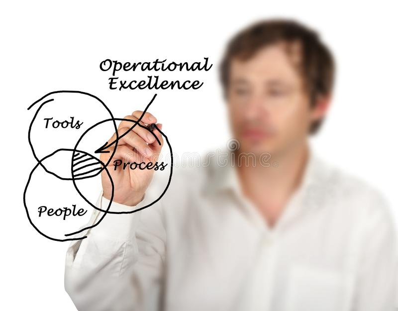 Model of Operational Excellence. Presenting Model of Operational Excellence royalty free stock photo