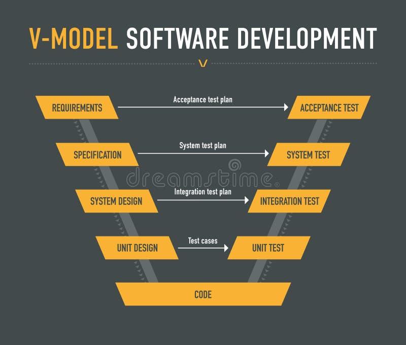 Modela oprogramowania rozwój ilustracja wektor
