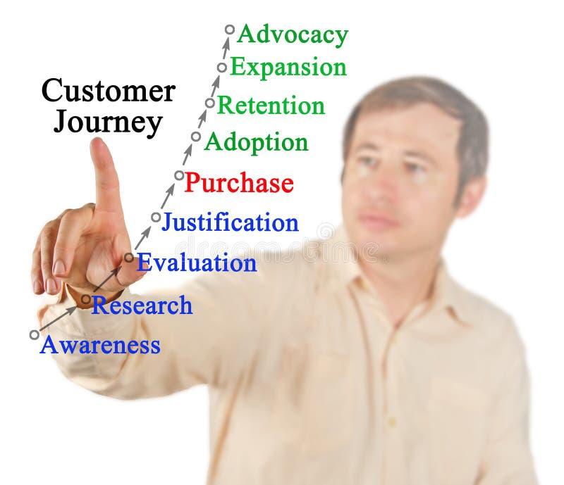 Modell der Kunden-Reise stockbild