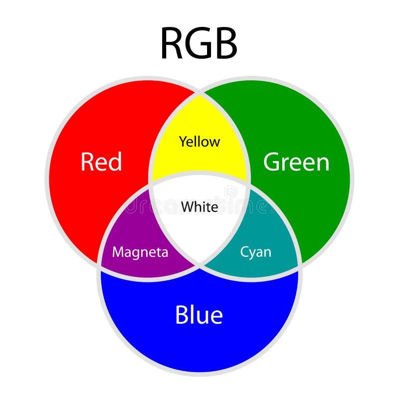 Modell för Rgb-tillsatsfärger vektor illustrationer