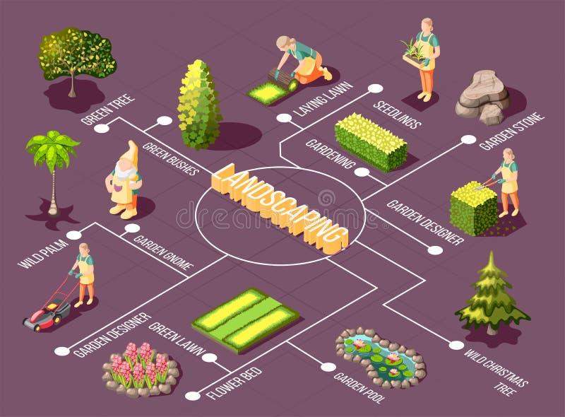 Modellerend Isometrisch Stroomschema royalty-vrije illustratie