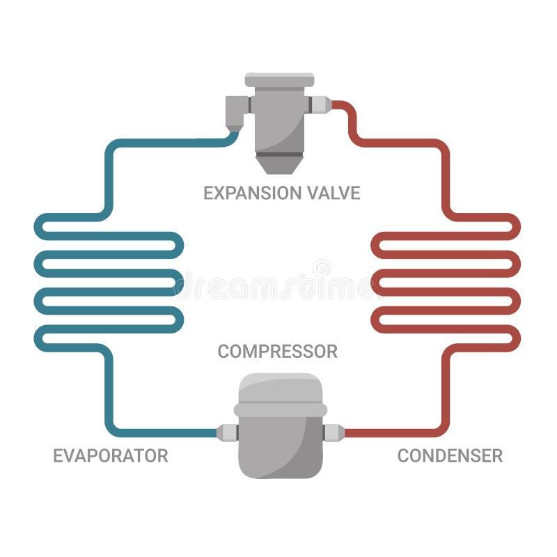 Modello ideale del ciclo per il raffreddamento di compressione royalty illustrazione gratis