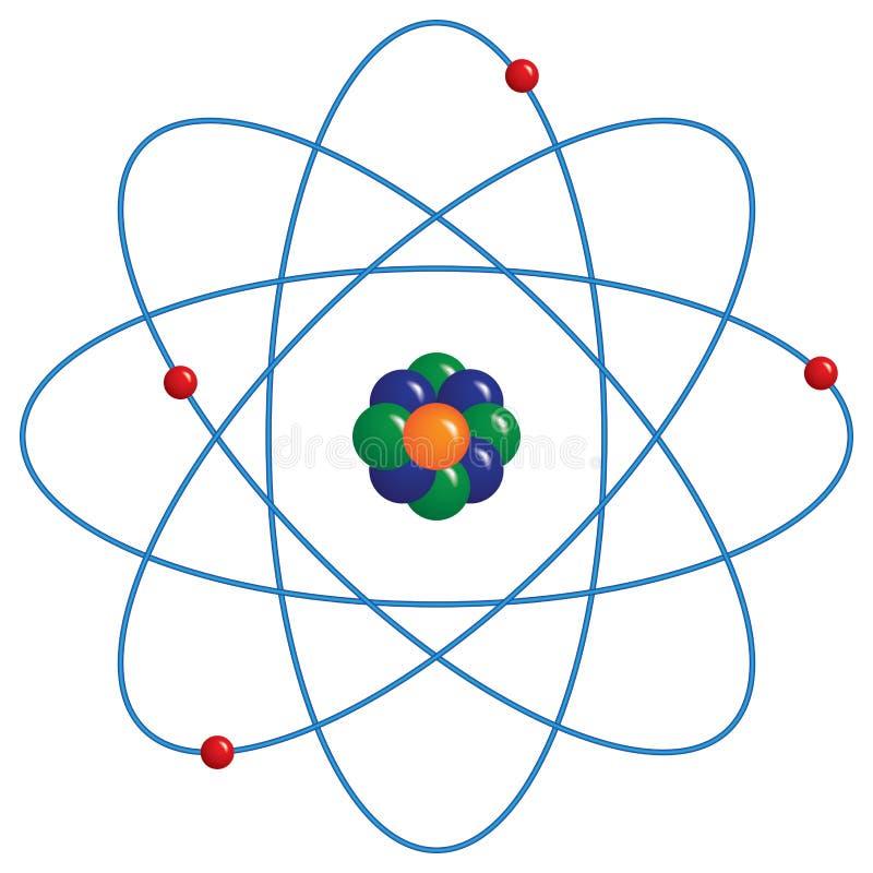 Resultado de imagen de modelo atomico