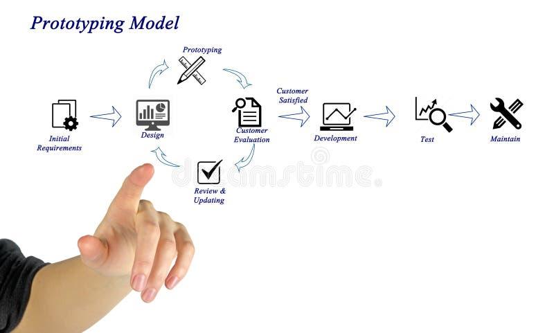 Modelo de la creación de un prototipo fotos de archivo