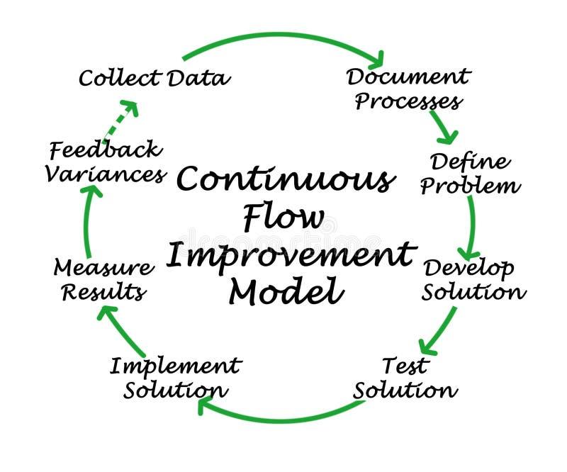 Modelo de la mejora del flujo continuo stock de ilustración
