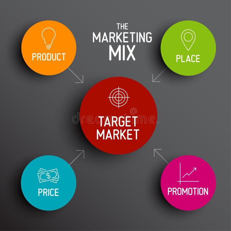 modelo de la mezcla del márketing 4P - precio, producto, promoción, lugar libre illustration