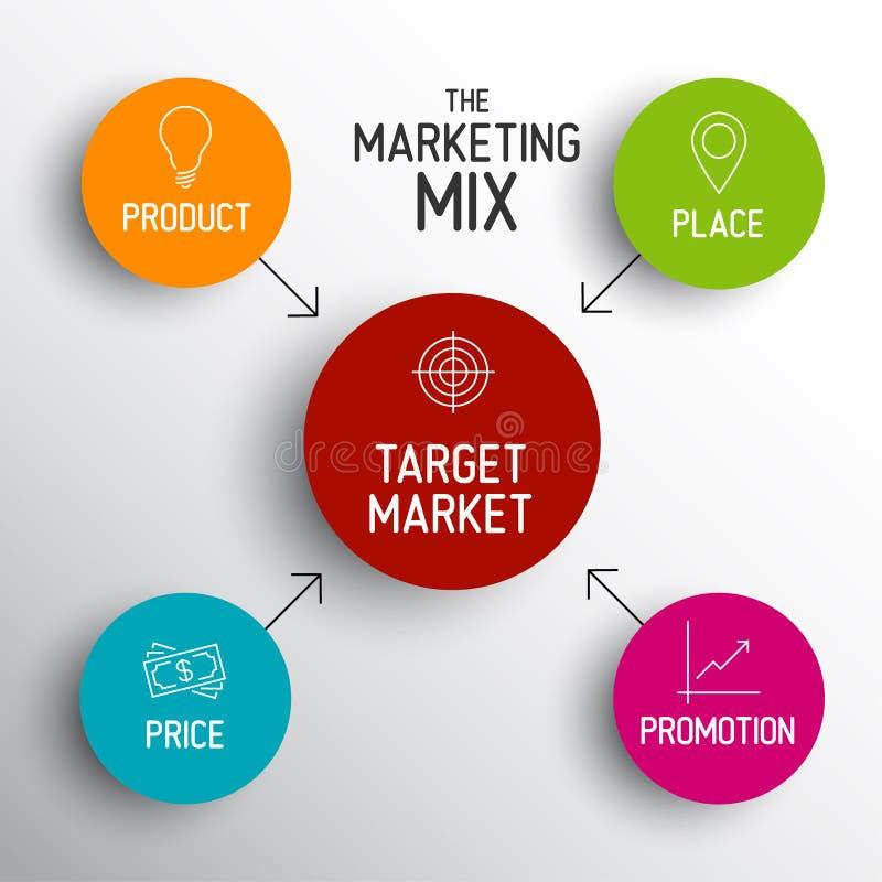 modelo de la mezcla del márketing 4P - precio, producto, promoción, lugar ilustración del vector