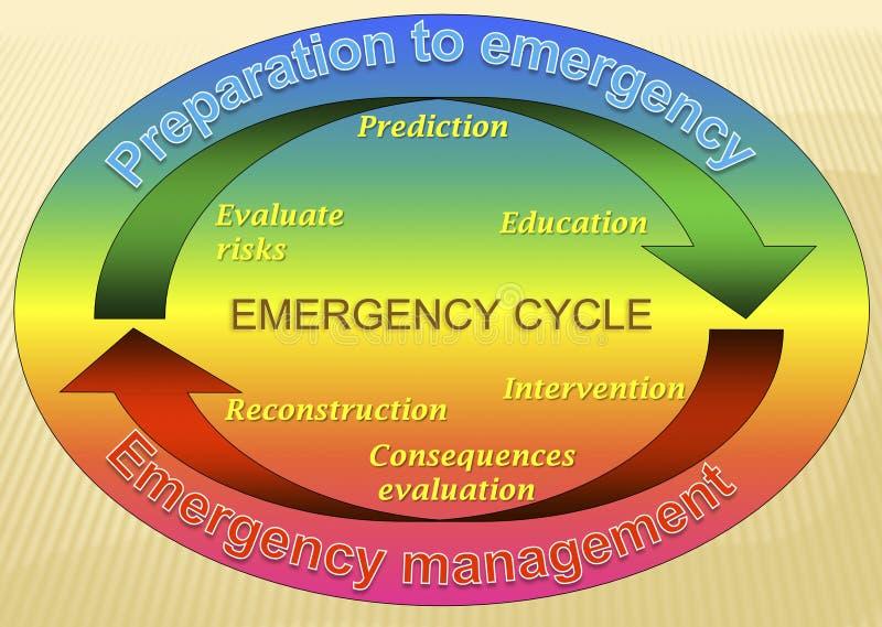 Modelo del ciclo de la emergencia stock de ilustración