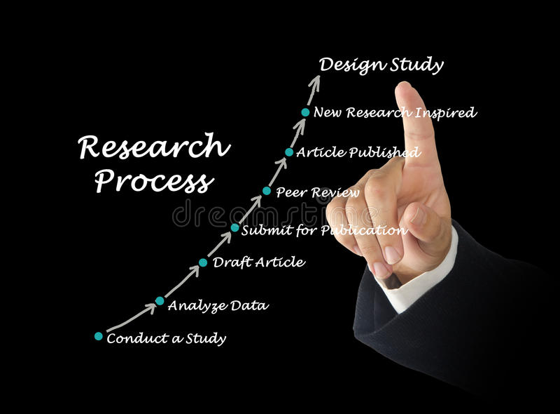 Modelo estándar del proceso de la investigación imagen de archivo libre de regalías