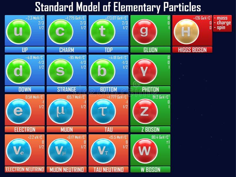 Modelo padrão de partículas elementares ilustração royalty free