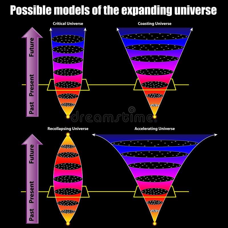 Modelos possíveis do universo de expansão ilustração do vetor