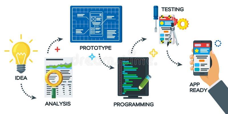 Modern illustration av den startup processen för affärsprojekt Mobilt app-utvecklingsprocessbegrepp i plan stil Från idé att avsl stock illustrationer