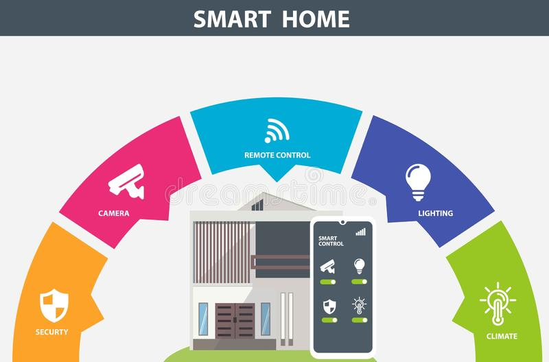 Modern Smart Home info-graphic banner. Flat design style concept, technology system with centralized control from smart phone. Vector illustration vector illustration