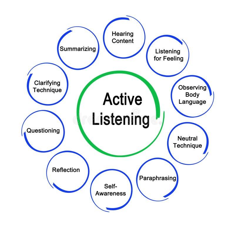 Modi di ascoltare attivo royalty illustrazione gratis