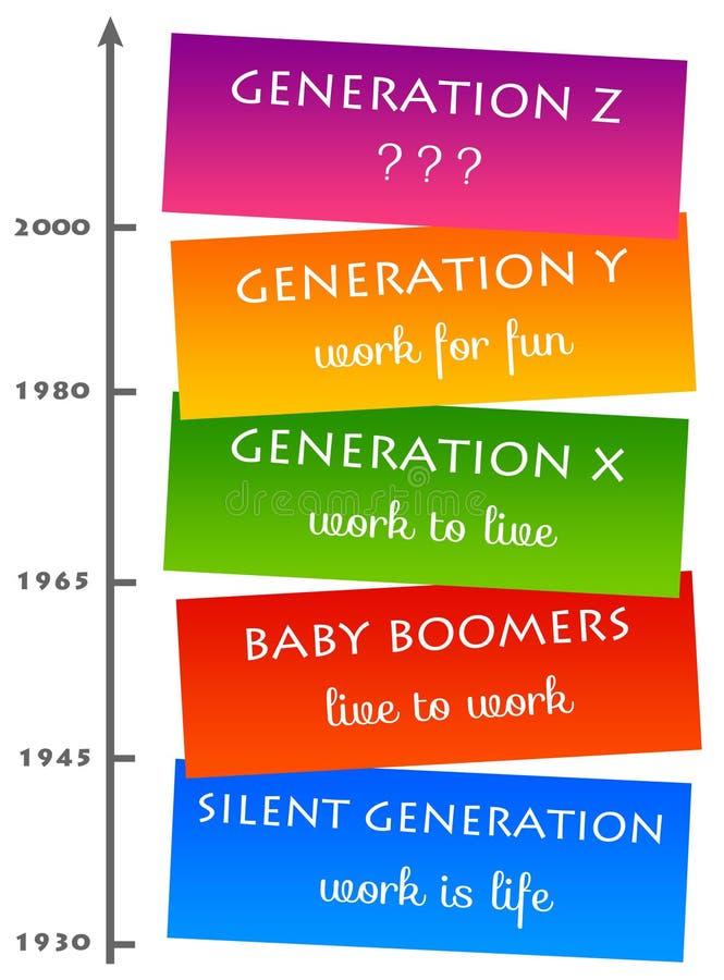 Modo de pensar de la generación ilustración del vector
