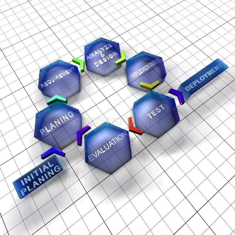 Modo iterativo e incremental del ciclo vital del software stock de ilustración