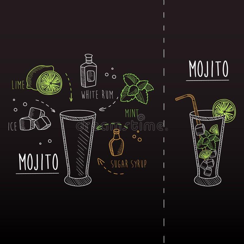 Mojito recept som dras i krita royaltyfri illustrationer