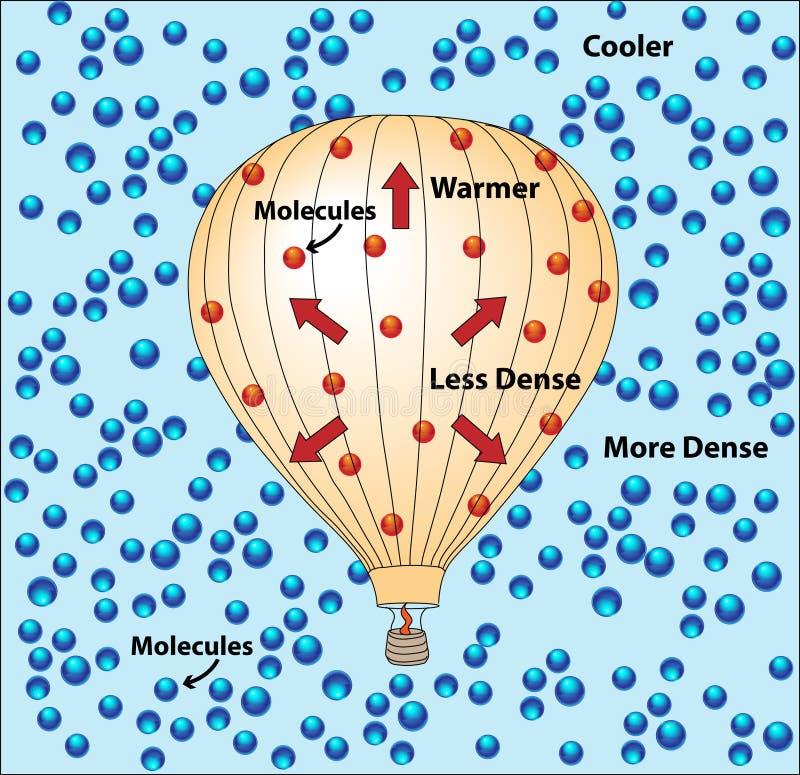 Moléculas em um balão de ar quente ilustração do vetor