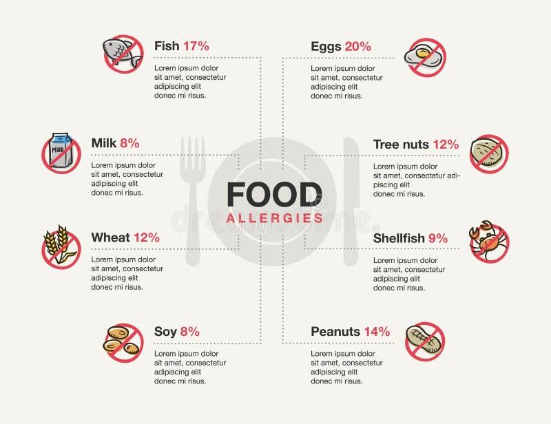 Molde de Infographic para alergias de alimento com ícones da garatuja ilustração do vetor