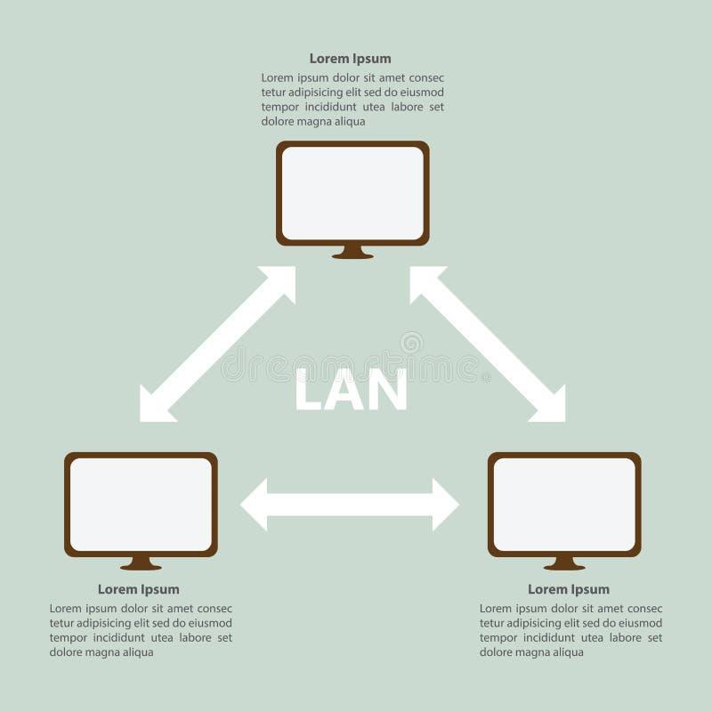 Molde de LAN Infographic da rede local ilustração do vetor