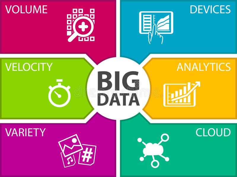 Molde grande da ilustração dos dados Os ícones para o volume, velocidade, variedade, conectaram dispositivos ilustração do vetor