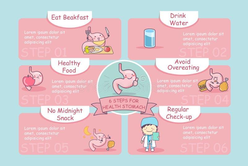 6 moment för vård- mage vektor illustrationer