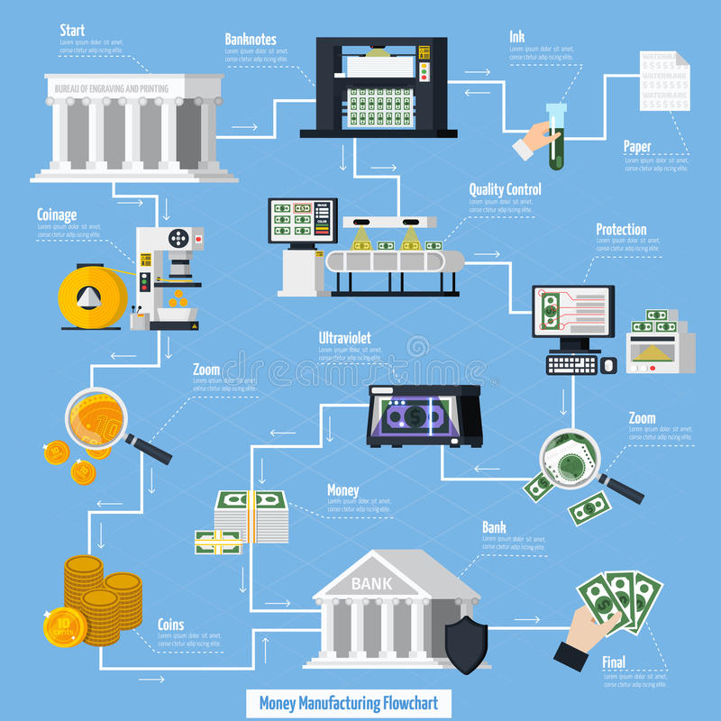 Money Manufacturing Flowchart. With coins and banknotes symbols flat vector illustration vector illustration