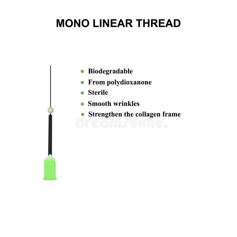 Mono Linear Thread for facelift and wrinkle smoothing. Mesotherapy Infographics. Cosmetology. Vector illustration on stock illustration