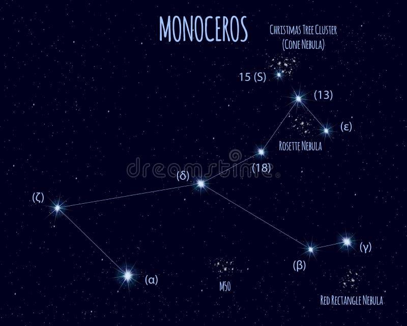 Monoceros gwiazdozbiór, wektorowa ilustracja z podstawowymi gwiazdami royalty ilustracja