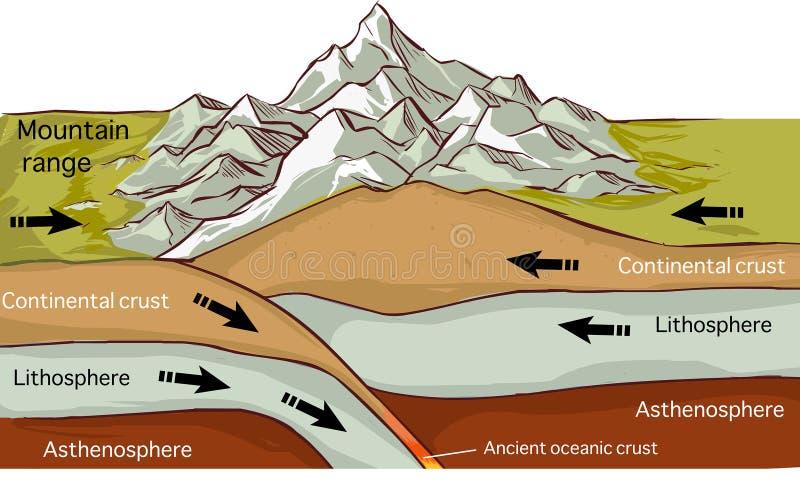 Montanha da tectônica de placa que forma o desenho ilustração do vetor