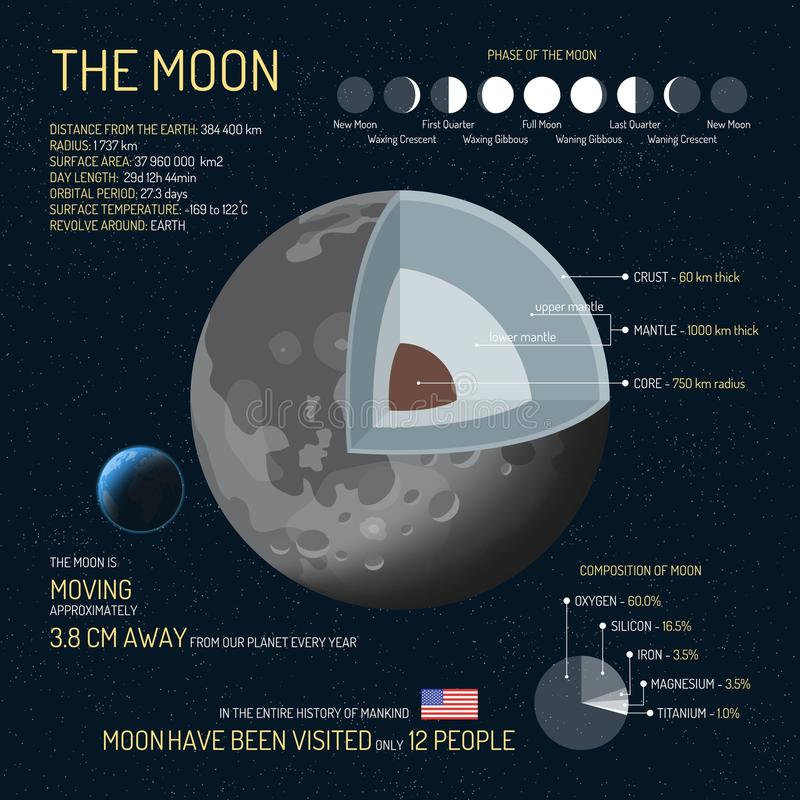 The Moon detailed structure with layers vector illustration. Outer space science concept banner. Infographic elements vector illustration