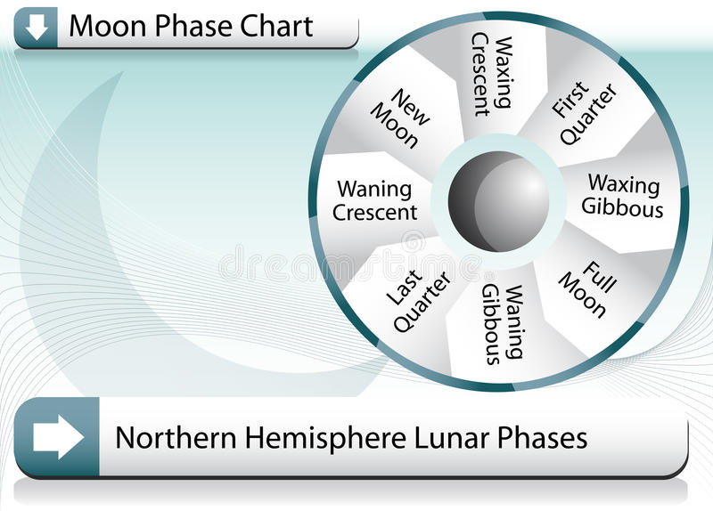 Moon Phase Chart royalty free illustration