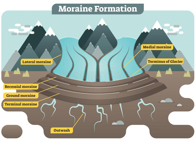Moraine formation illustrated vector diagram royalty free illustration